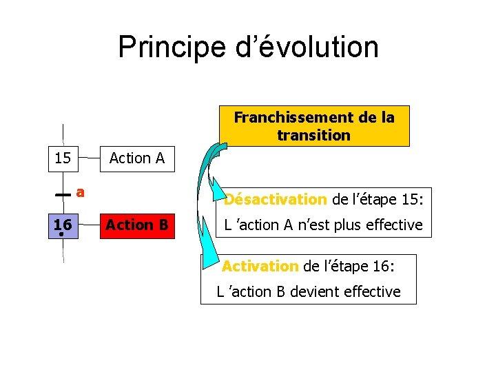 Principe d'évolution Franchissement de la transition 15 Action A a 16 Désactivation de l'étape
