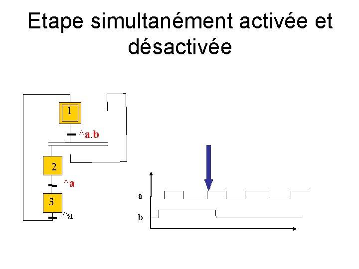 Etape simultanément activée et désactivée 1 ^a. b 2 ^a a 3 ^a b