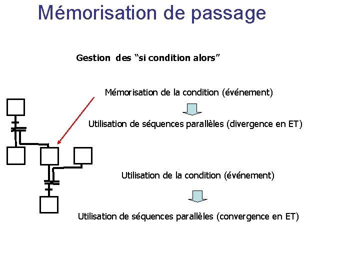 """Mémorisation de passage Gestion des """"si condition alors"""" Mémorisation de la condition (événement) Utilisation"""