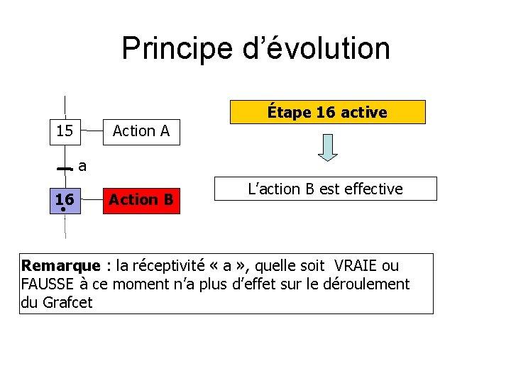 Principe d'évolution 15 Action A Étape 16 active a 16 Action B L'action B