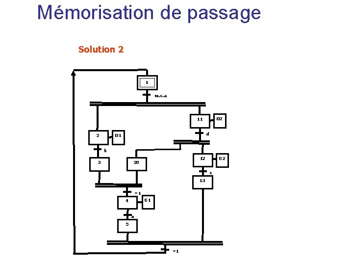 Mémorisation de passage Solution 2 1 m. c. a D 2 11 2 d