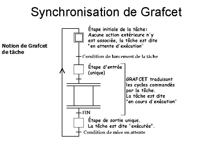 Synchronisation de Grafcet Notion de Grafcet de tâche