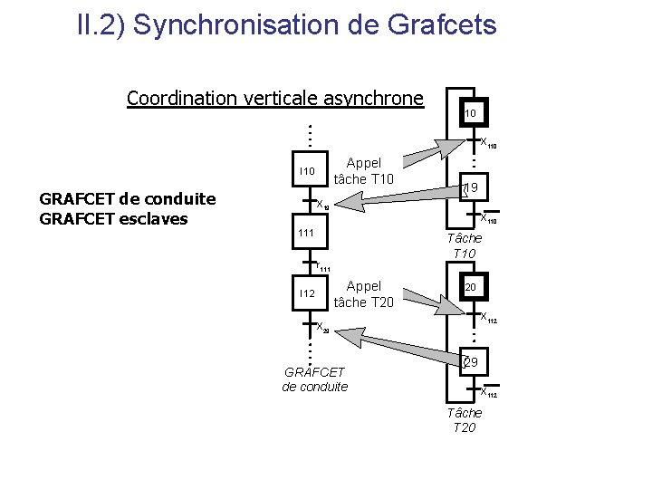 II. 2) Synchronisation de Grafcets Coordination verticale asynchrone 10 10 X 110 Appel tâche