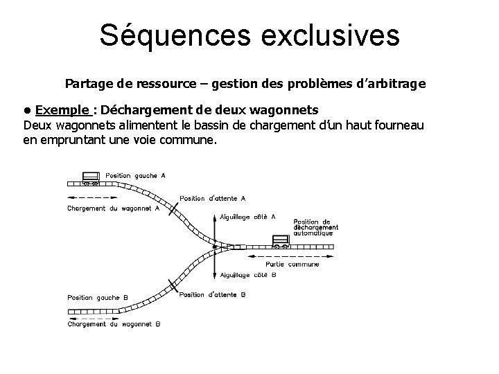 Séquences exclusives Partage de ressource – gestion des problèmes d'arbitrage • Exemple : Déchargement