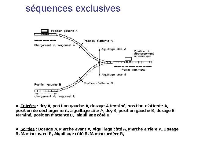 séquences exclusives • Entrées : dcy A, position gauche A, dosage A terminé, position