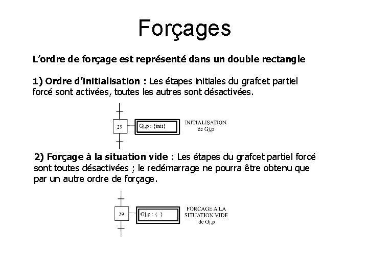Forçages L'ordre de forçage est représenté dans un double rectangle 1) Ordre d'initialisation :