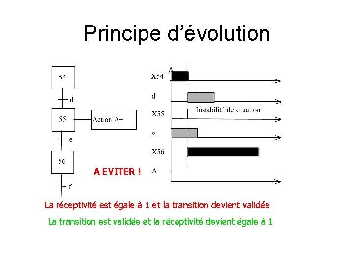 Principe d'évolution A EVITER ! La réceptivité est égale à 1 et la transition