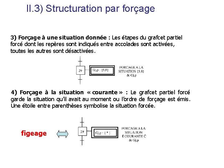 II. 3) Structuration par forçage 3) Forçage à une situation donnée : Les étapes
