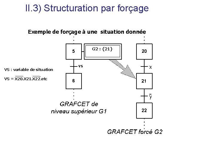 II. 3) Structuration par forçage Exemple de forçage à une situation donnée G 2