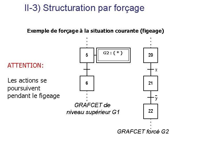 II-3) Structuration par forçage Exemple de forçage à la situation courante (figeage) G 2