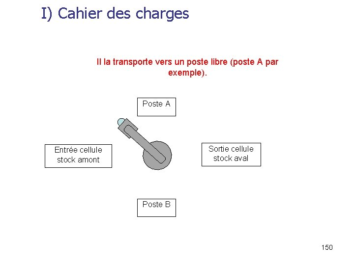 I) Cahier des charges Il la transporte vers un poste libre (poste A par