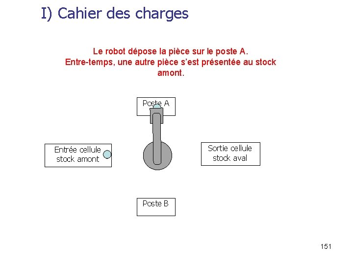 I) Cahier des charges Le robot dépose la pièce sur le poste A. Entre-temps,