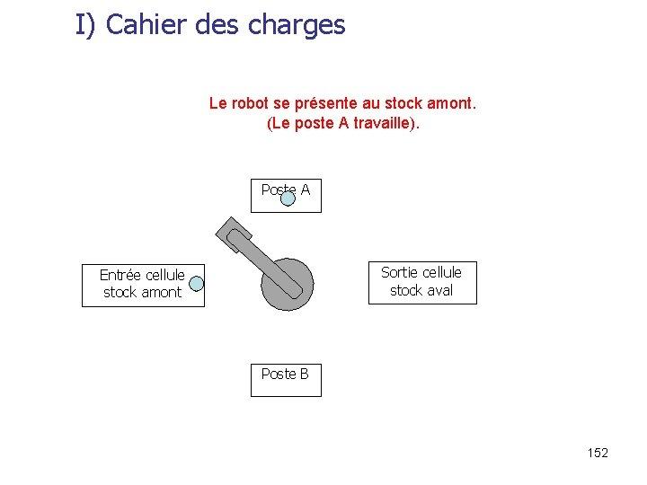 I) Cahier des charges Le robot se présente au stock amont. (Le poste A