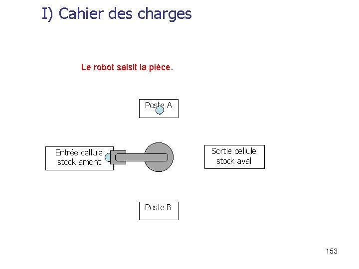 I) Cahier des charges Le robot saisit la pièce. Poste A Sortie cellule stock
