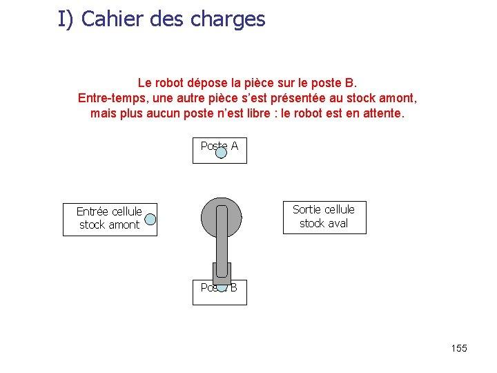 I) Cahier des charges Le robot dépose la pièce sur le poste B. Entre-temps,