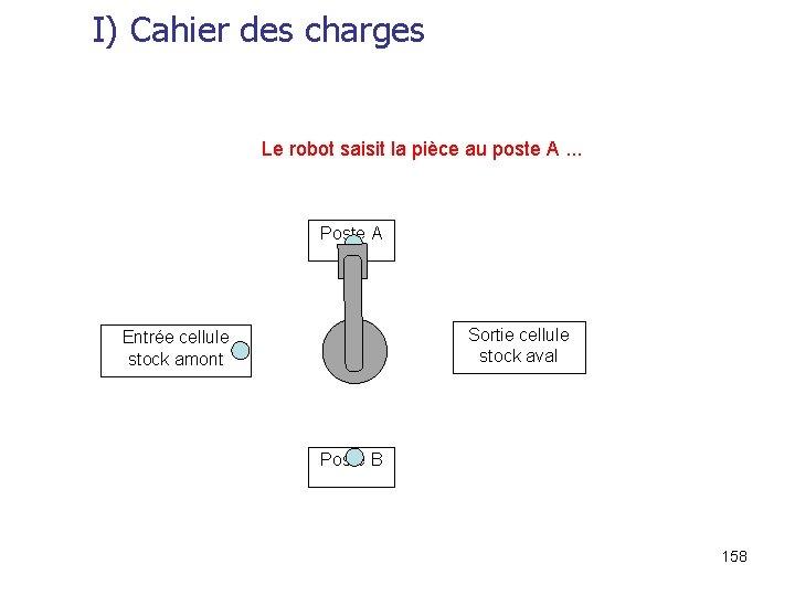 I) Cahier des charges Le robot saisit la pièce au poste A. . .