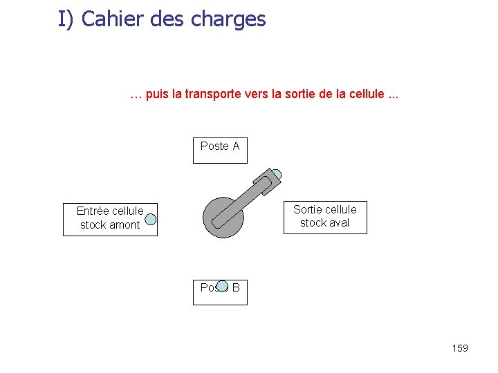 I) Cahier des charges … puis la transporte vers la sortie de la cellule.