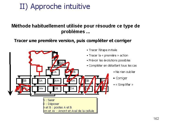 II) Approche intuitive Méthode habituellement utilisée pour résoudre ce type de problèmes. . .