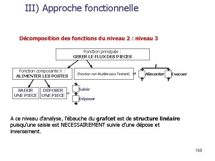 III) Approche fonctionnelle Décomposition des fonctions du niveau 2 : niveau 3 Fonction principale