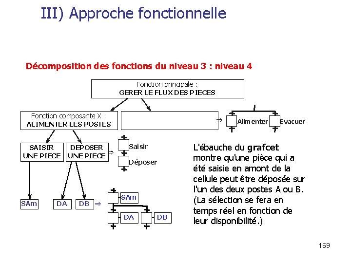 III) Approche fonctionnelle Décomposition des fonctions du niveau 3 : niveau 4 Fonction principale