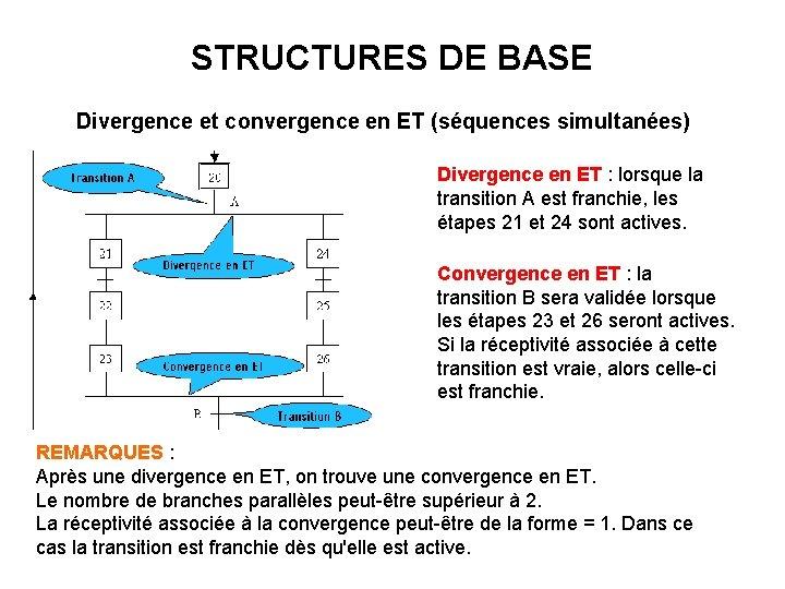 STRUCTURES DE BASE Divergence et convergence en ET (séquences simultanées) Divergence en ET :