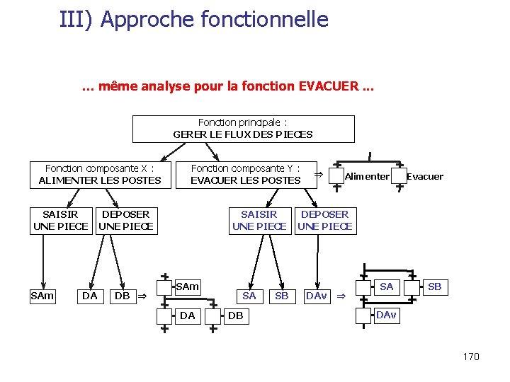 III) Approche fonctionnelle … même analyse pour la fonction EVACUER. . . Fonction principale