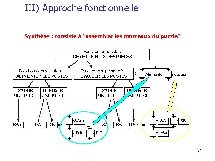 """III) Approche fonctionnelle Synthèse : consiste à """"assembler les morceaux du puzzle"""" Fonction principale"""