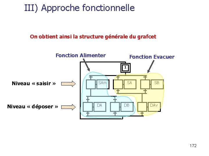 III) Approche fonctionnelle On obtient ainsi la structure générale du grafcet Fonction Alimenter Fonction