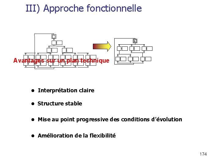 III) Approche fonctionnelle 1 Avantages sur un plan technique • Interprétation claire • Structure