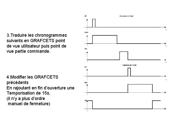 3. Traduire les chronogrammes suivants en GRAFCETS point de vue utilisateur puis point de