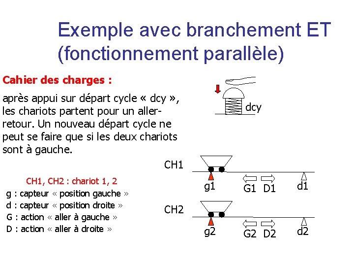 Exemple avec branchement ET (fonctionnement parallèle) Cahier des charges : après appui sur départ