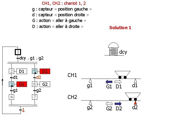 CH 1, CH 2 : chariot 1, 2 g : capteur « position gauche