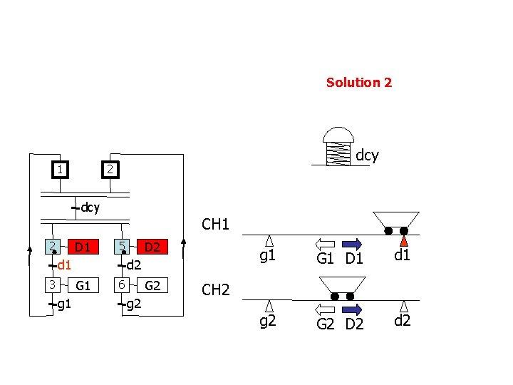 Solution 2 1 dcy 2 dcy D 1 2 CH 1 d 2 G