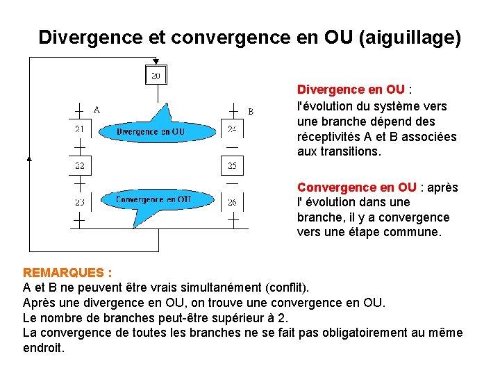 Divergence et convergence en OU (aiguillage) Divergence en OU : l'évolution du système vers