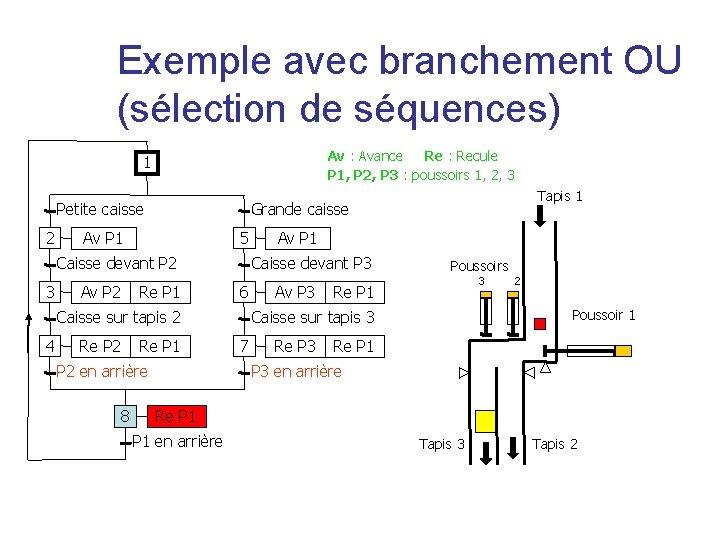 Exemple avec branchement OU (sélection de séquences) Av : Avance Re : Recule P