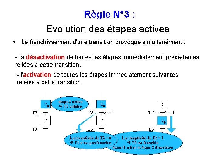 Règle N° 3 : Evolution des étapes actives • Le franchissement d'une transition provoque