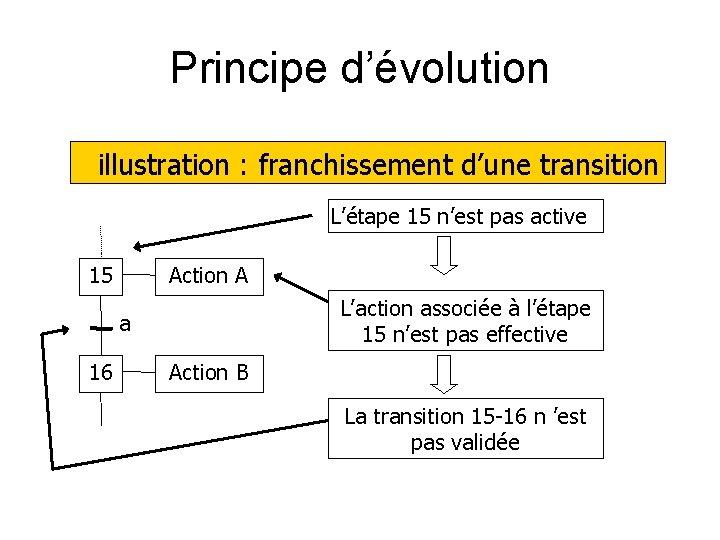 Principe d'évolution illustration : franchissement d'une transition L'étape 15 n'est pas active 15 Action