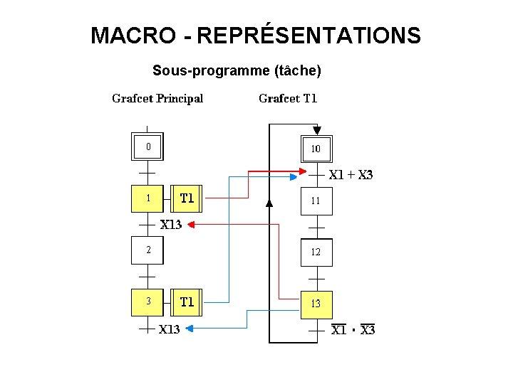 MACRO - REPRÉSENTATIONS Sous-programme (tâche)