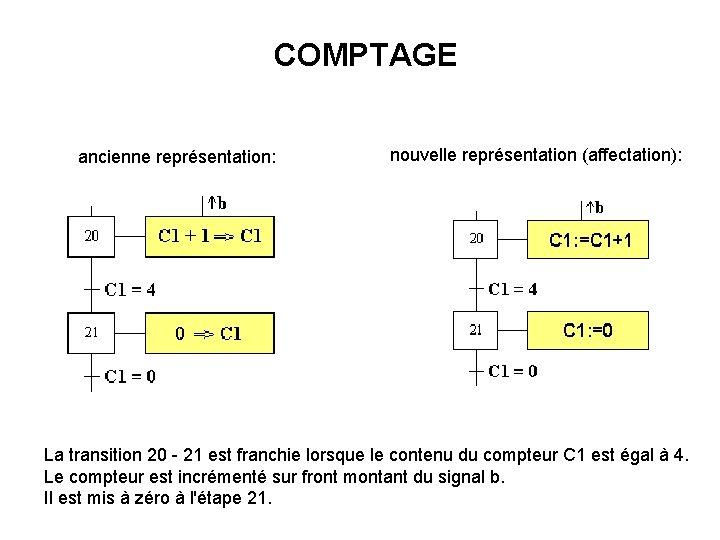 COMPTAGE ancienne représentation: nouvelle représentation (affectation): La transition 20 - 21 est franchie lorsque