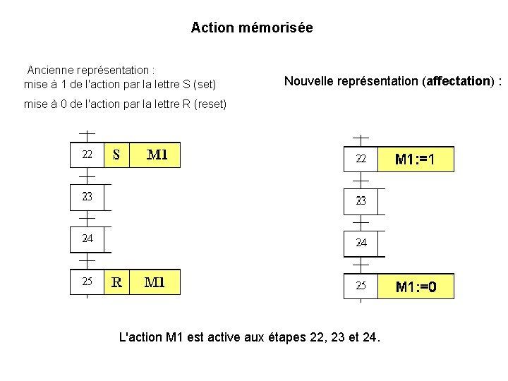 Action mémorisée Ancienne représentation : mise à 1 de l'action par la lettre S