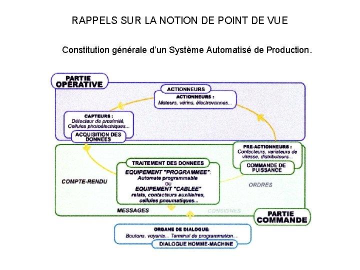 RAPPELS SUR LA NOTION DE POINT DE VUE Constitution générale d'un Système Automatisé de