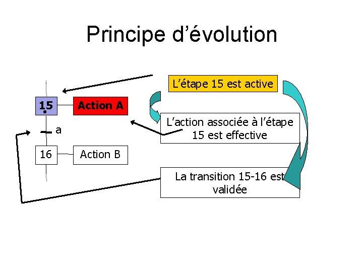 Principe d'évolution L'étape 15 est active 15 Action A L'action associée à l'étape 15