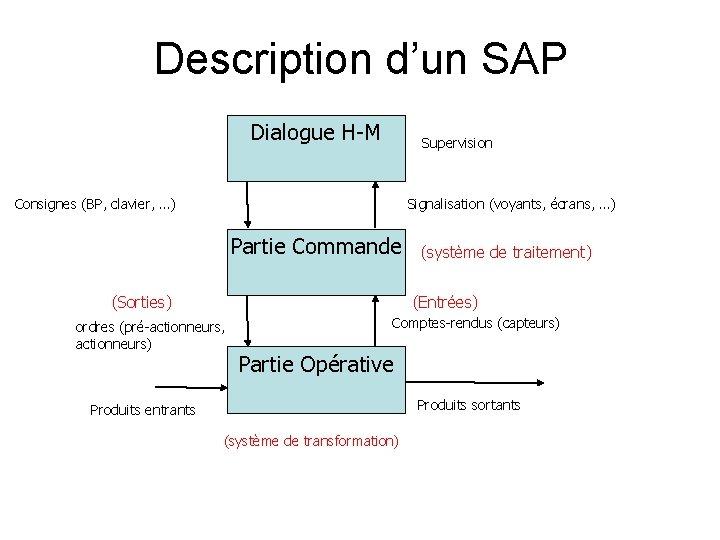 Description d'un SAP Dialogue H-M Supervision Consignes (BP, clavier, …) Signalisation (voyants, écrans, …)