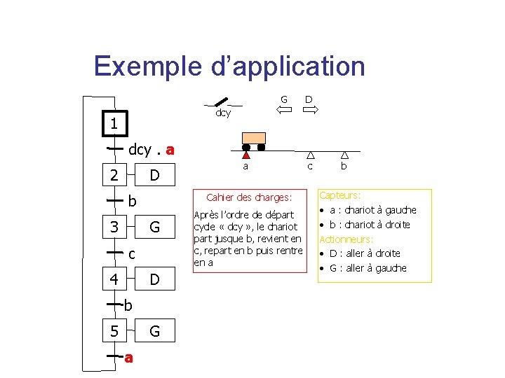 Exemple d'application G D dcy 1 dcy. a 2 D Cahier des charges: b
