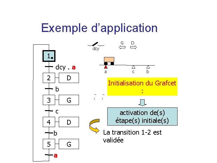 Exemple d'application G D dcy 1 dcy. a 2 D b 3 a c