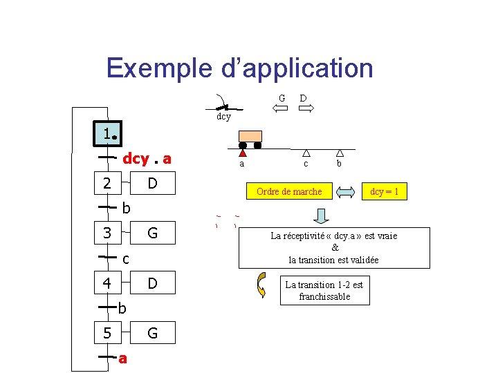 Exemple d'application G D dcy 1 dcy. a 2 D a c b Ordre