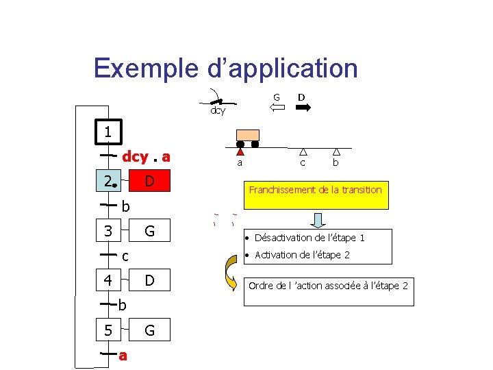 Exemple d'application G D dcy 1 dcy. a 2 D a c b Franchissement