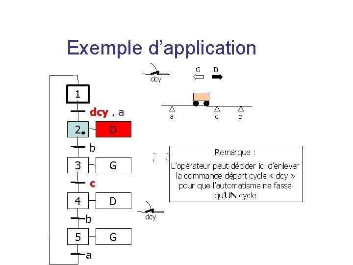 Exemple d'application G D dcy 1 dcy. a 2 a c b D b