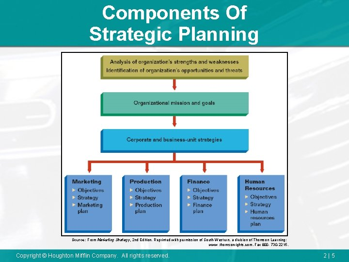 Strategy plan marketing How to