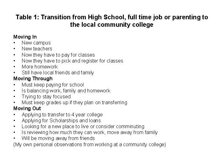 Table 1: Transition from High School, full time job or parenting to the local